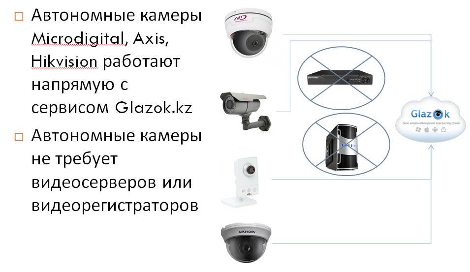 автономные камеры